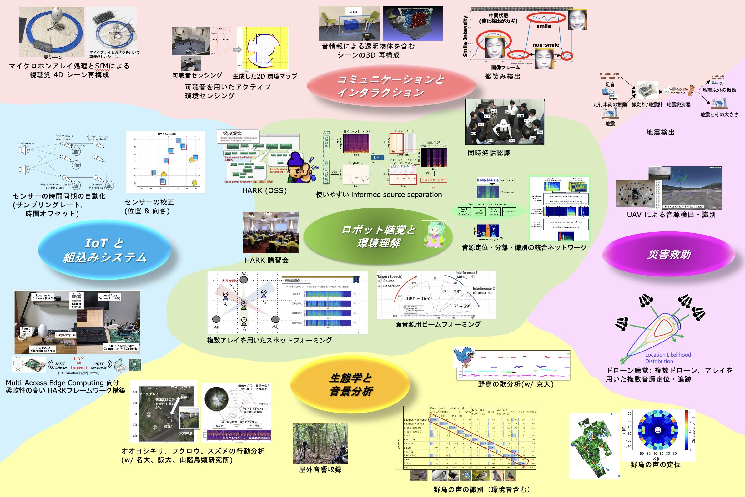 研究マップ